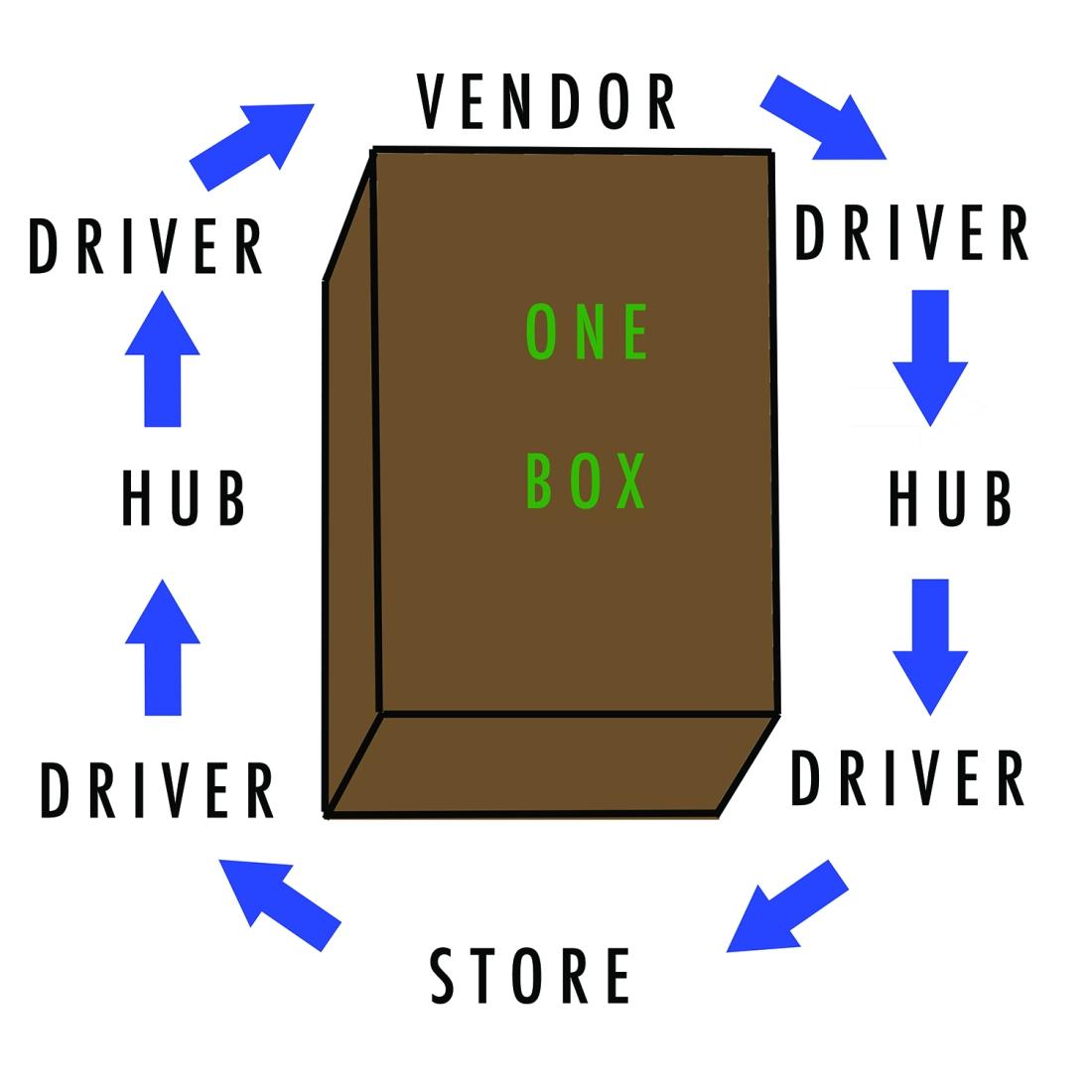 OneBox